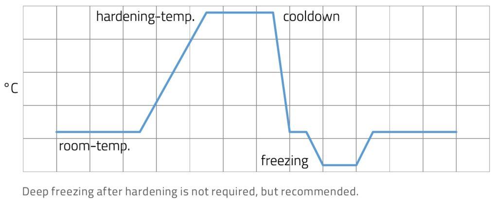 heat treating Balbachdamast Stainless damascus steel
